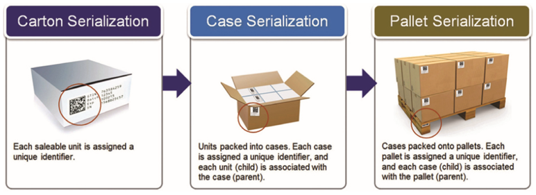 Is Your CMO Ready for Serialization and Aggregation?