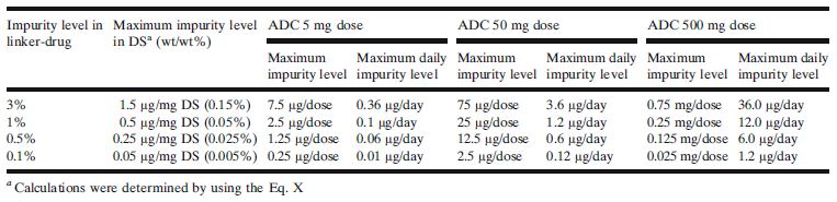 impurity-dose-based-on-conjugatable-impurities-level